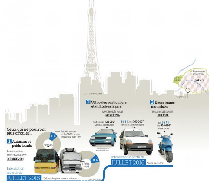 Infographie : Le Figaro