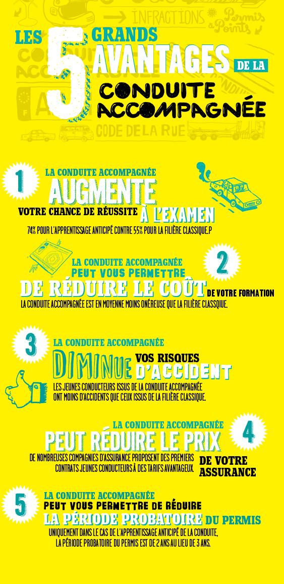 BestDrive - Infographie Sécurité routière Les avantages de la conduite accompagnée