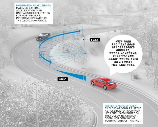 BestDrive - Régulateur de vitesse réactif aux virages Porsche