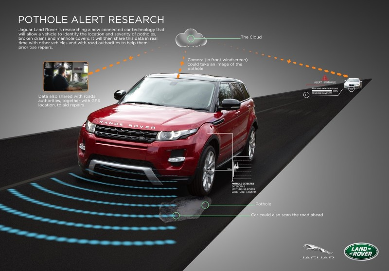 BestDrive - Jaguar Land Rover pothole alert research alterte aux nids-de-poule