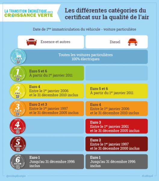 BestDrive - Pastille verte 2015 Certificat qualité air