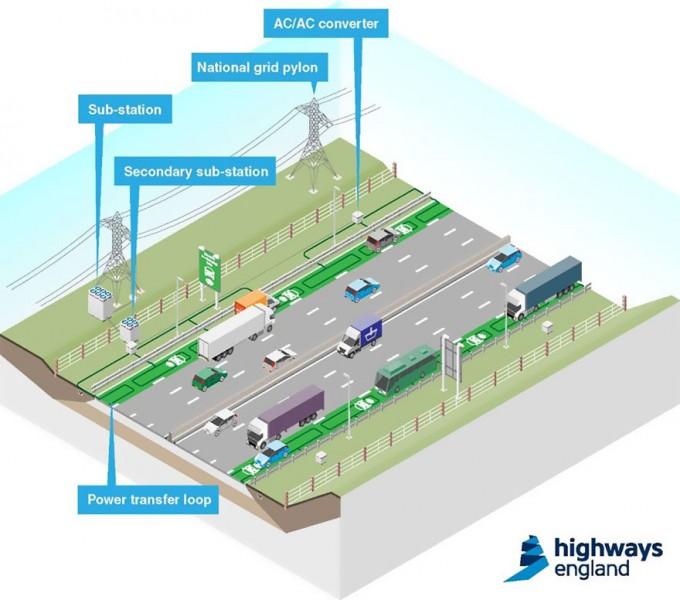 BestDrive - Des voies spéciales pour recharger les véhicules électriques en Angleterre 01