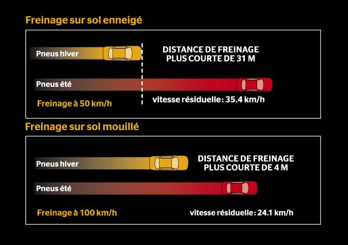BestDrive - Comparatif distances de freinage pneus été - pneus hiver