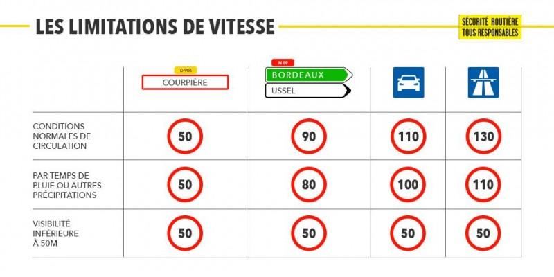 BestDrive - Sécurité routière limitations de vitesse